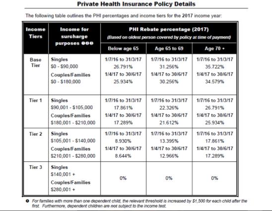 Health Insurance Australia Tax